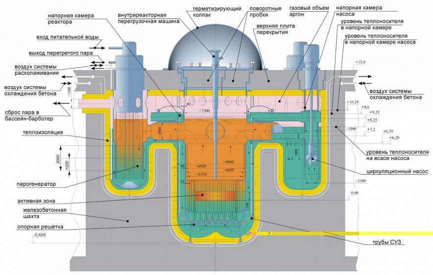 ядерный реактор брест 300.jpg